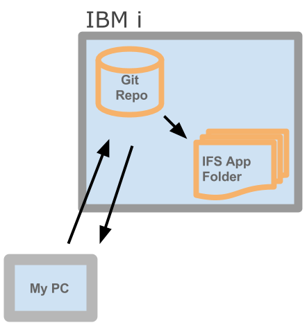 git for IBM i